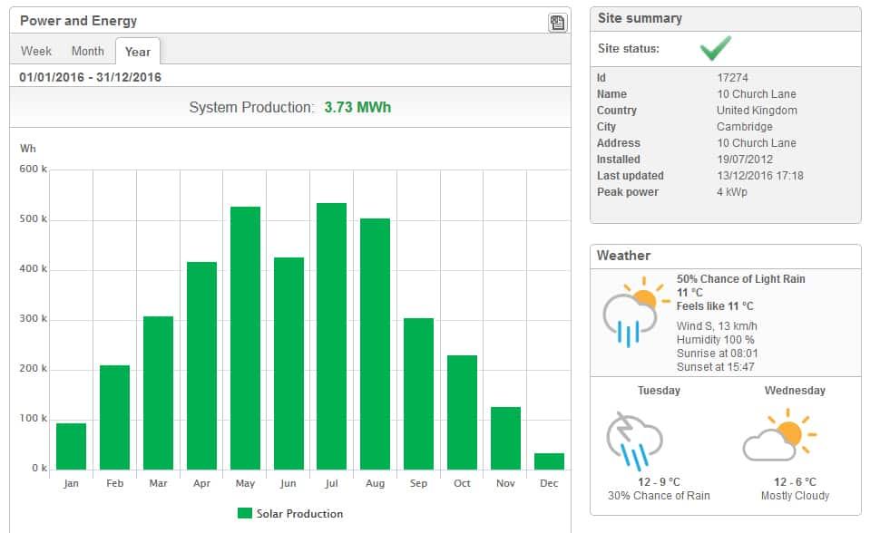 inverter termelés monitorozás