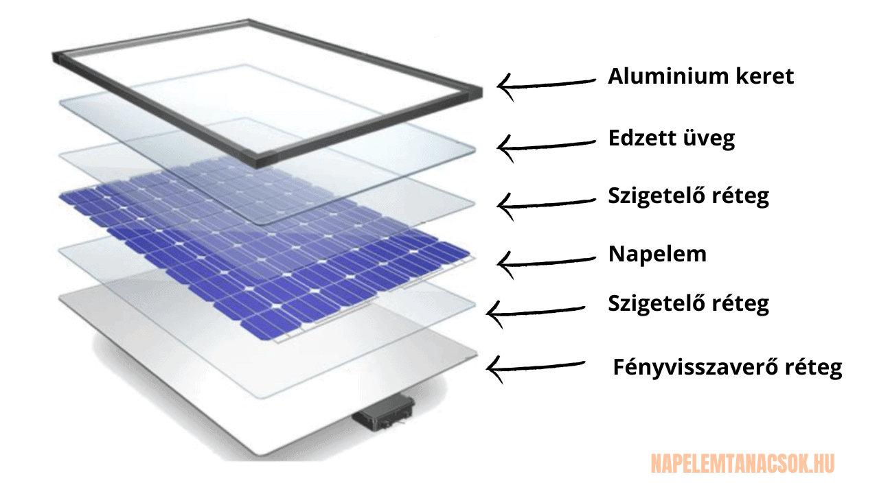 napelem modul rétegek