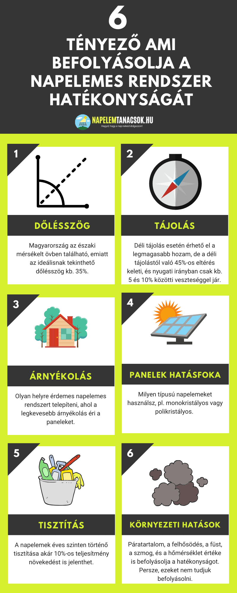 napelem hatásfok infografika