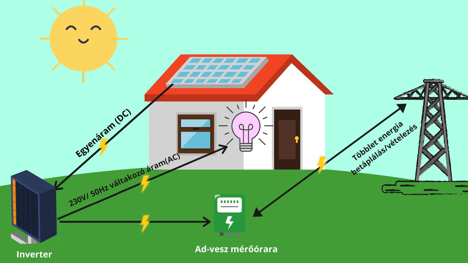 hálózatra kapcsol napelemes rendszerek