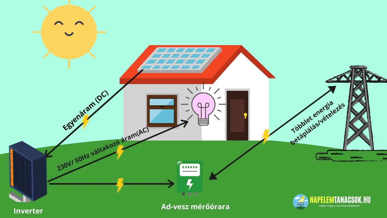 napelemek termelt áram hálózatba