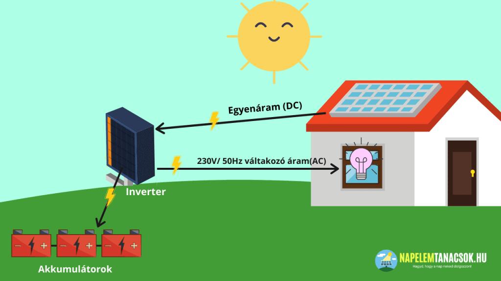 termelt áram akkumulátorok