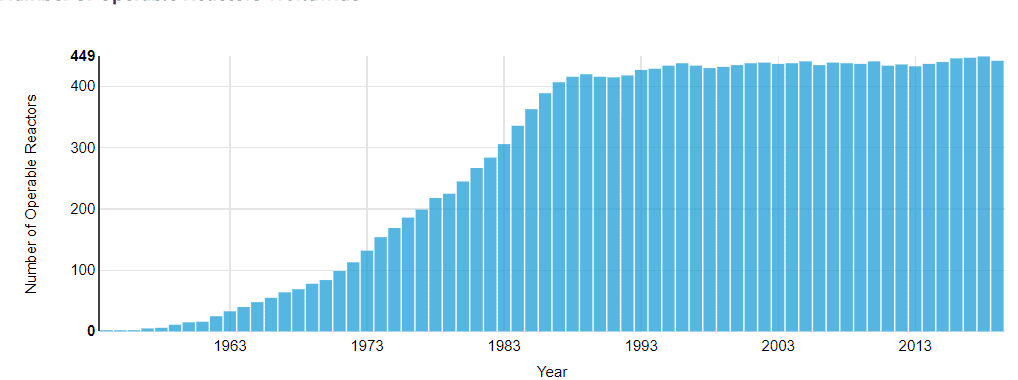 atomerőművek száma a világban