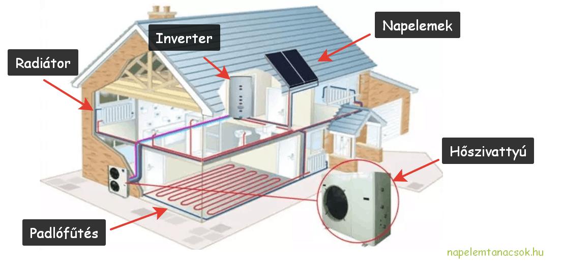 hőszivattyús napelemes rendszer