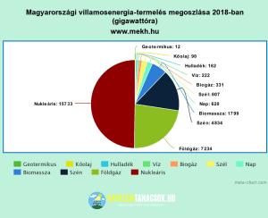 magyarország-villamosenergia-termelésének-megosztása