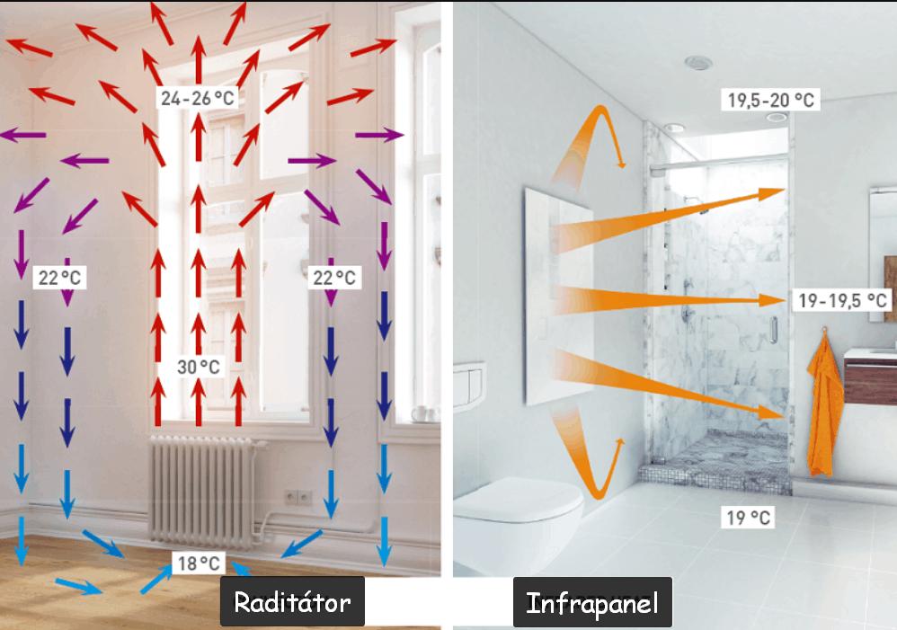 infrapanel radiátor fűtés